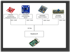 Java 8 ME Embedded + Raspberry Pi + Sensors = IoT World By Yolande