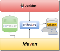 Proxy Oracle Maven repository using Artifactory by Christos Vezalis
