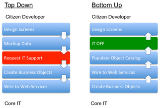 Think, that bottom up and top down development day, purpose