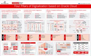 PeopleSoft Technology Blog   Oracle FAQ